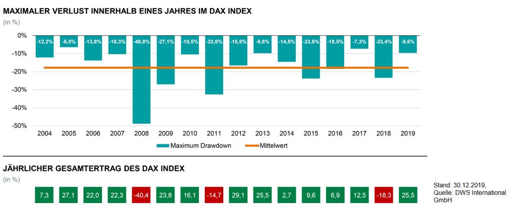 Vermögensaufbau an der Börse DAX