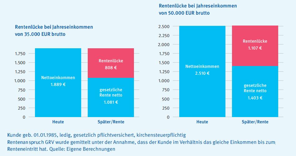 Rentenalter Deutschland 2021