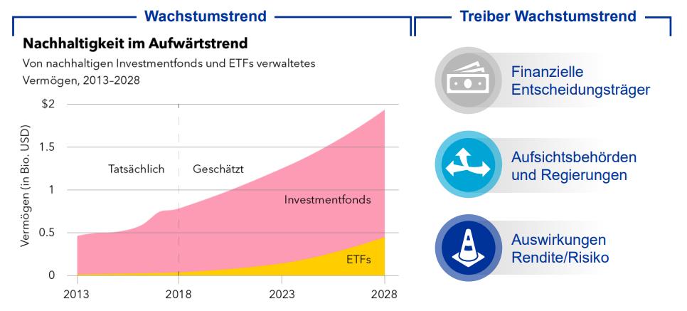 Claus Roppel Nachhaltige Investmentfonds