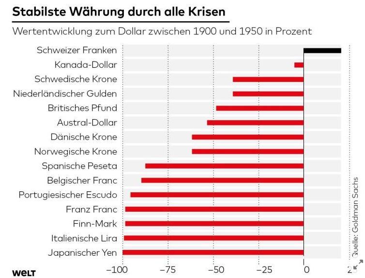 Schweizer Franken Krisenwährung