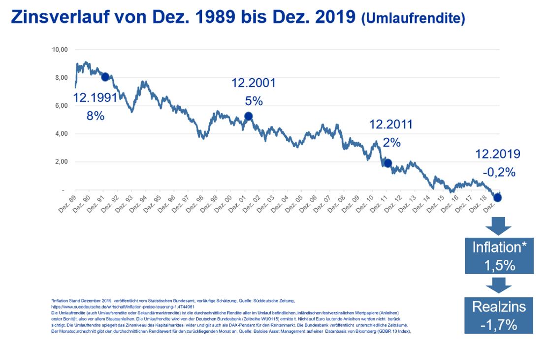 Zinsverlauf Umlaufrendite - Finanzcoach Claus Roppel
