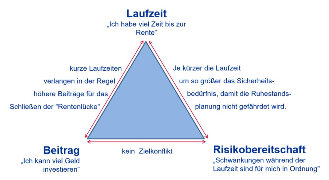 Magische Dreieck der Geldanlage einfach erklärt: Welcher Anlegertyp sind Sie? - Claus Roppel