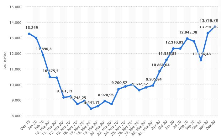 Monatliche Entwicklung des DAX von Dezember 2019 bis Dezember 2020